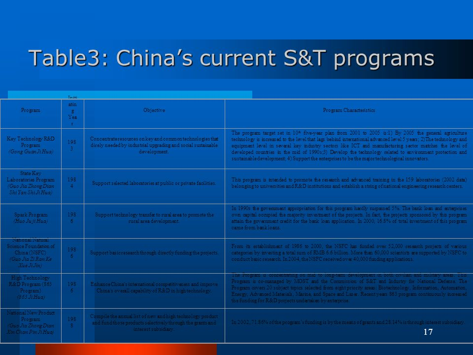 Table3: China's current S&T programs