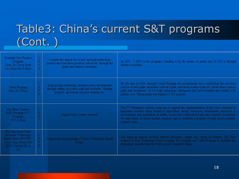 Table3: China's current S&T programs (Cont. )