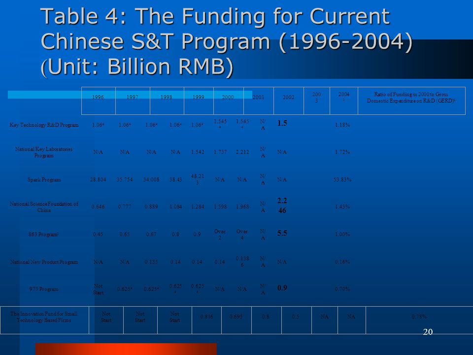 Table 4: The Funding for Current Chinese S&T Program (1996-2004) (Unit: Billion RMB)