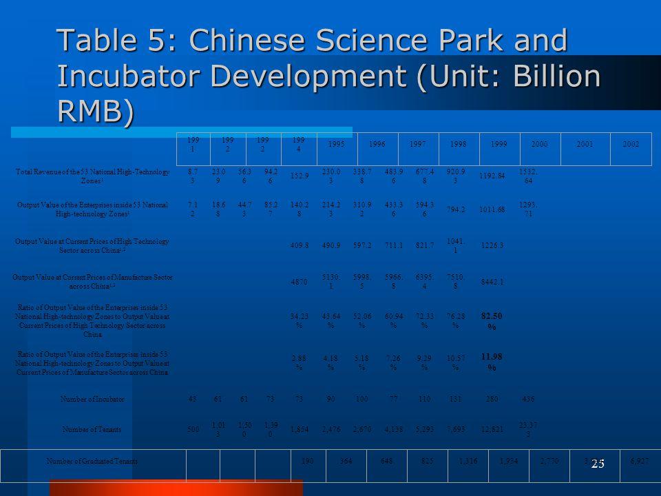 Table 5: Chinese Science Park and Incubator Development (Unit: Billion RMB)