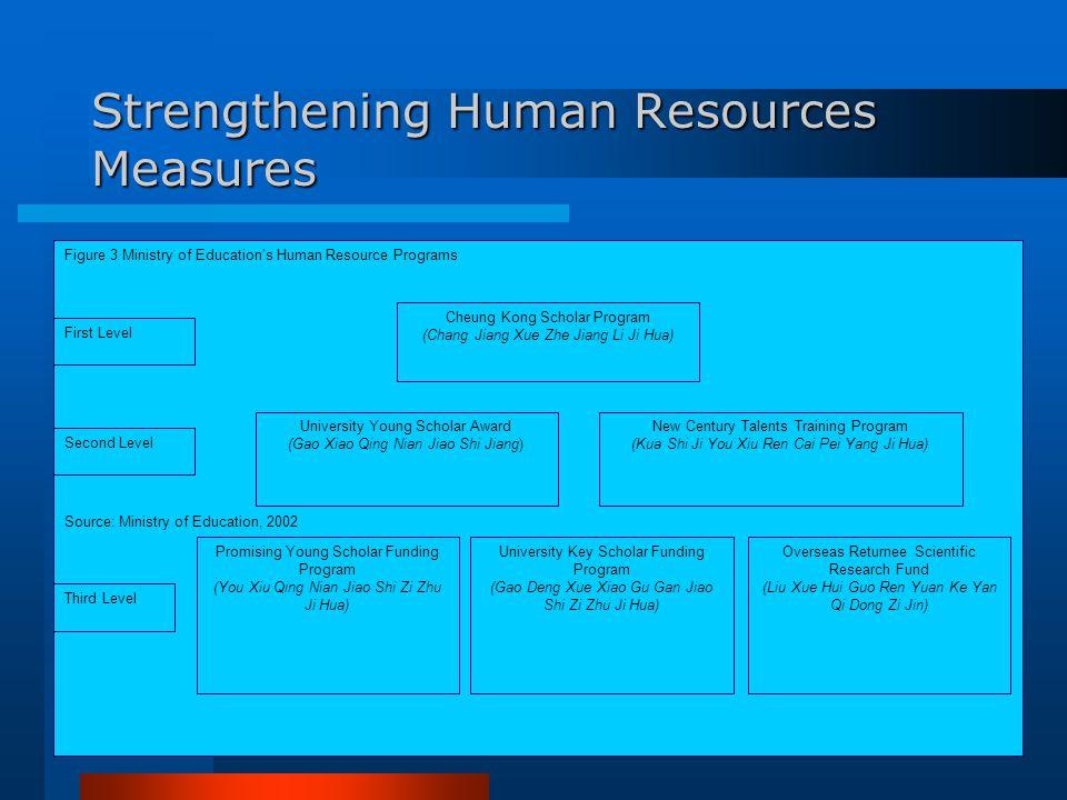 Strengthening Human Resources Measures