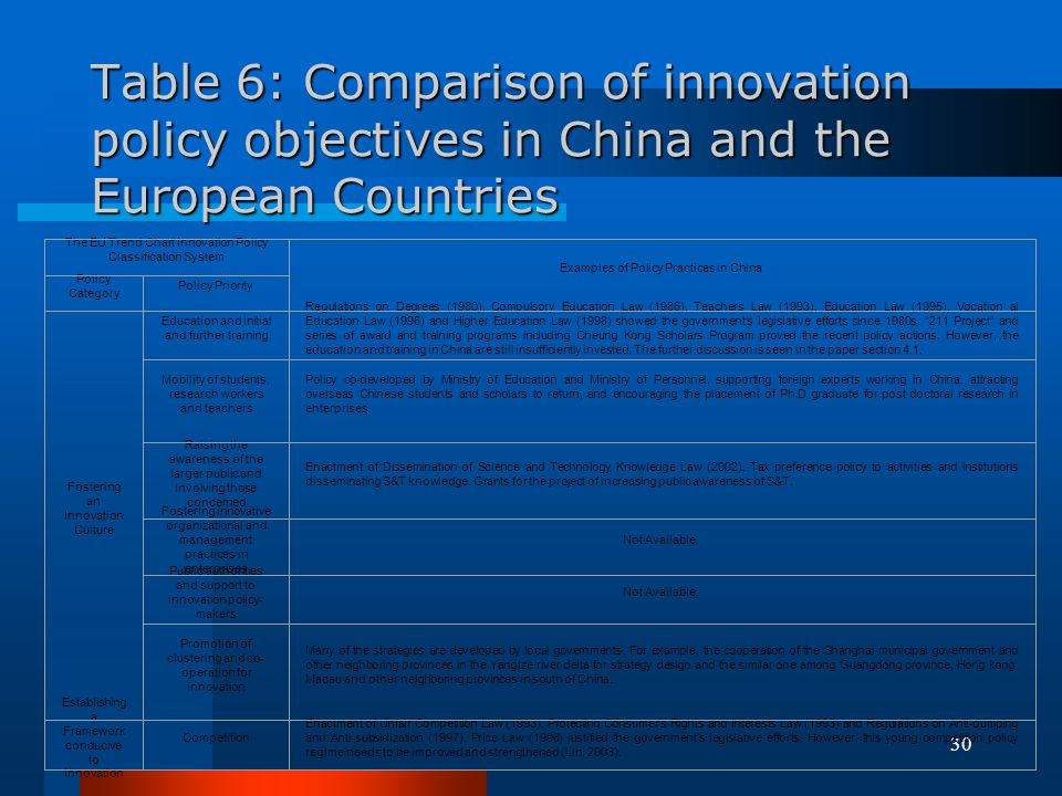 Table 6: Comparison of innovation policy objectives in China and the European Countries