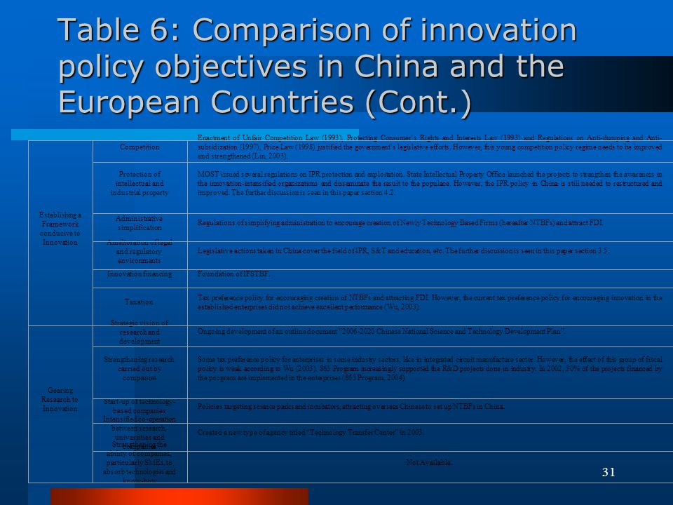 Table 6: Comparison of innovation policy objectives in China and the European Countries (Cont.)