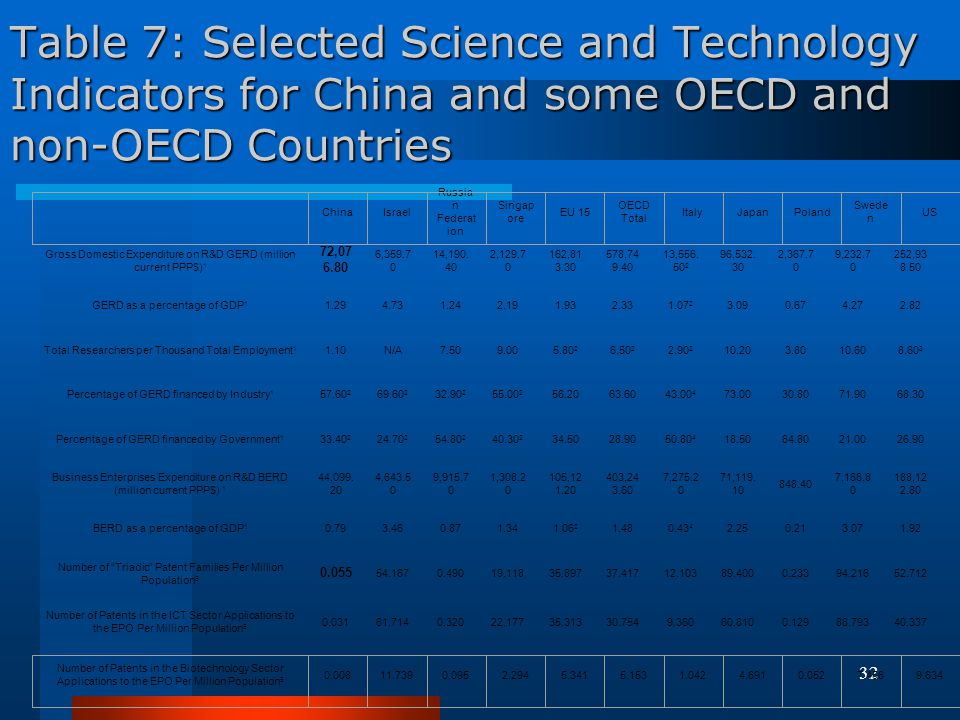 Table 7: Selected Science and Technology Indicators for China and some OECD and non-OECD Countries