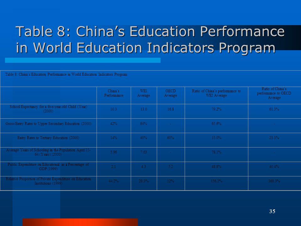 Table 8: China's Education Performance in World Education Indicators Program