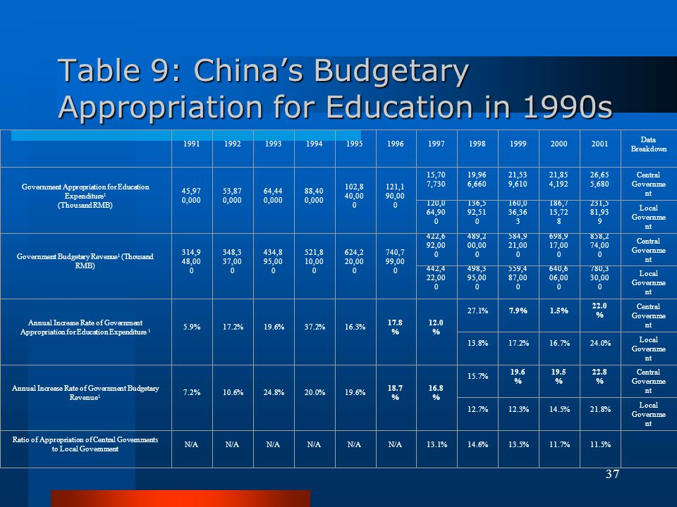 Table 9: China's Budgetary Appropriation for Education in 1990s