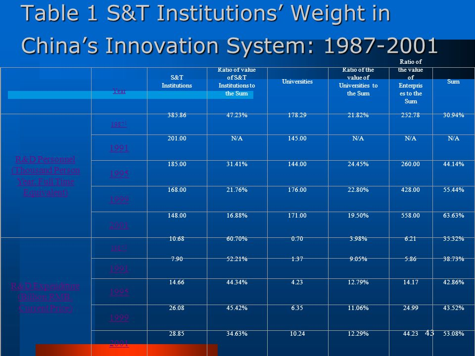 Table 1 S&T Institutions' Weight in China's Innovation System: 1987-2001