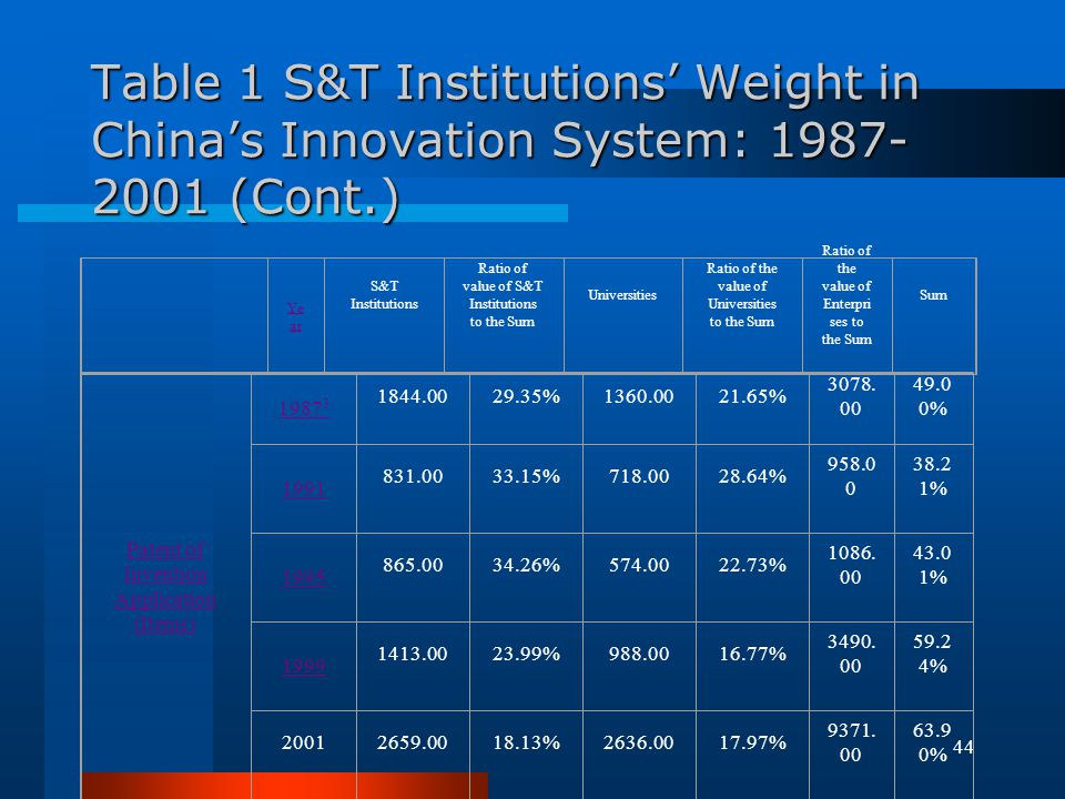 Table 1 S&T Institutions' Weight in China's Innovation System: 1987-2001 (Cont.)