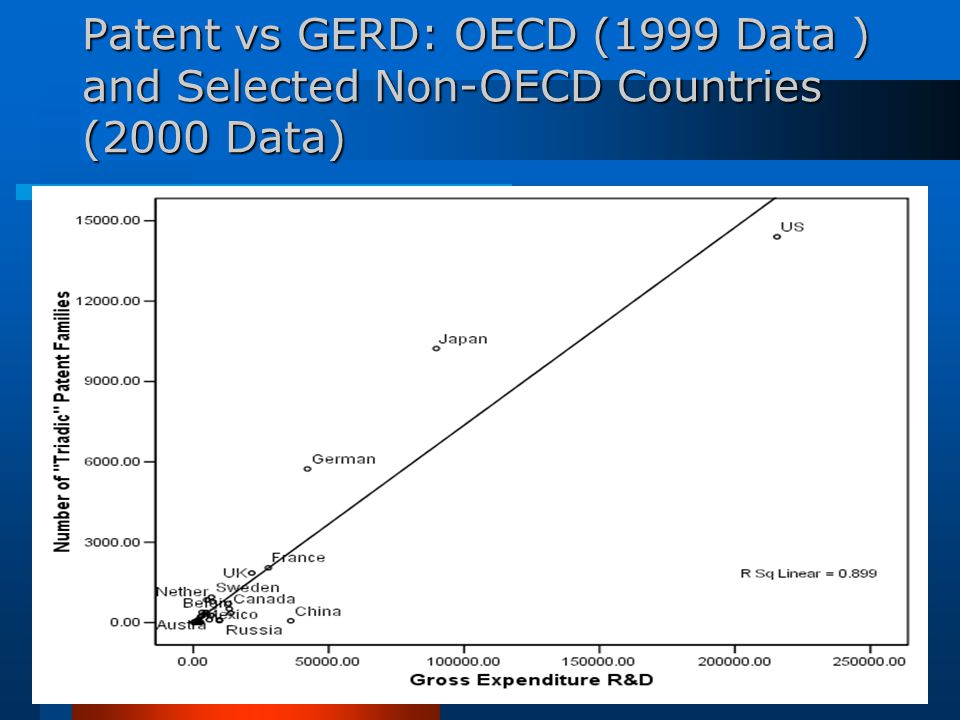 Patent vs GERD: OECD (1999 Data ) and Selected Non-OECD Countries (2000 Data)