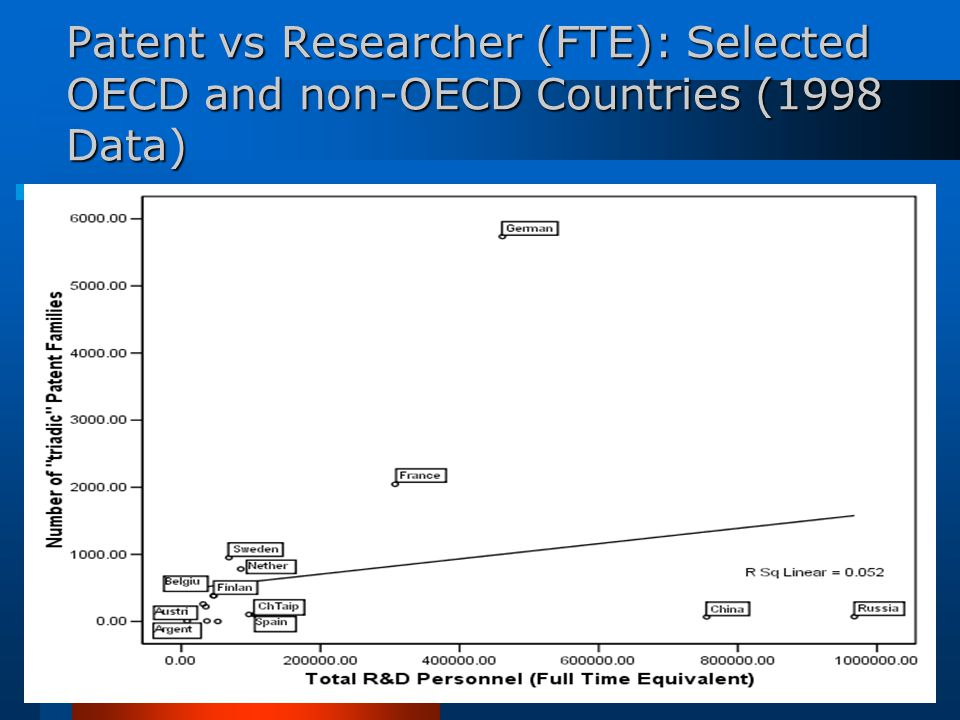Patent vs Researcher (FTE): Selected OECD and non-OECD Countries (1998 Data)