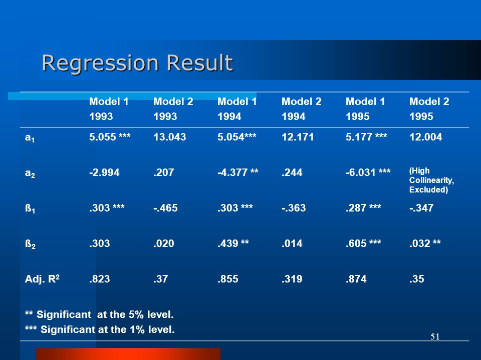 Regression Result Model 1 1993 Model 2 1994 1995 a1 5.055 *** 13.043