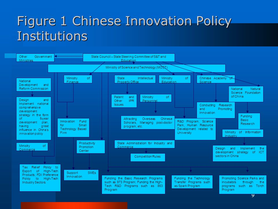 Figure 1 Chinese Innovation Policy Institutions