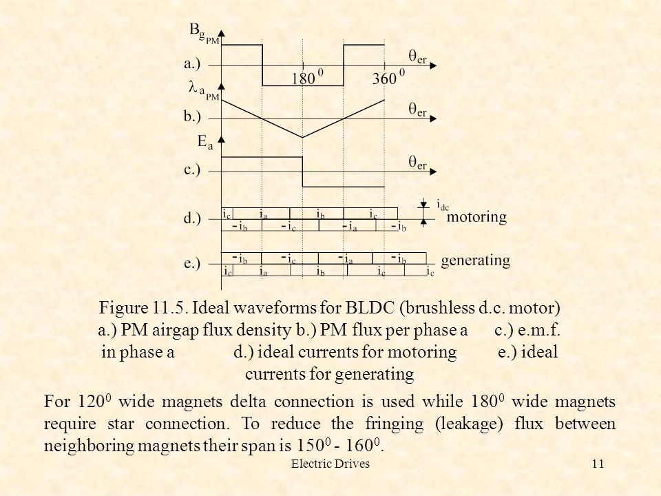 Figure 11.5. Ideal waveforms for BLDC (brushless d.c. motor)