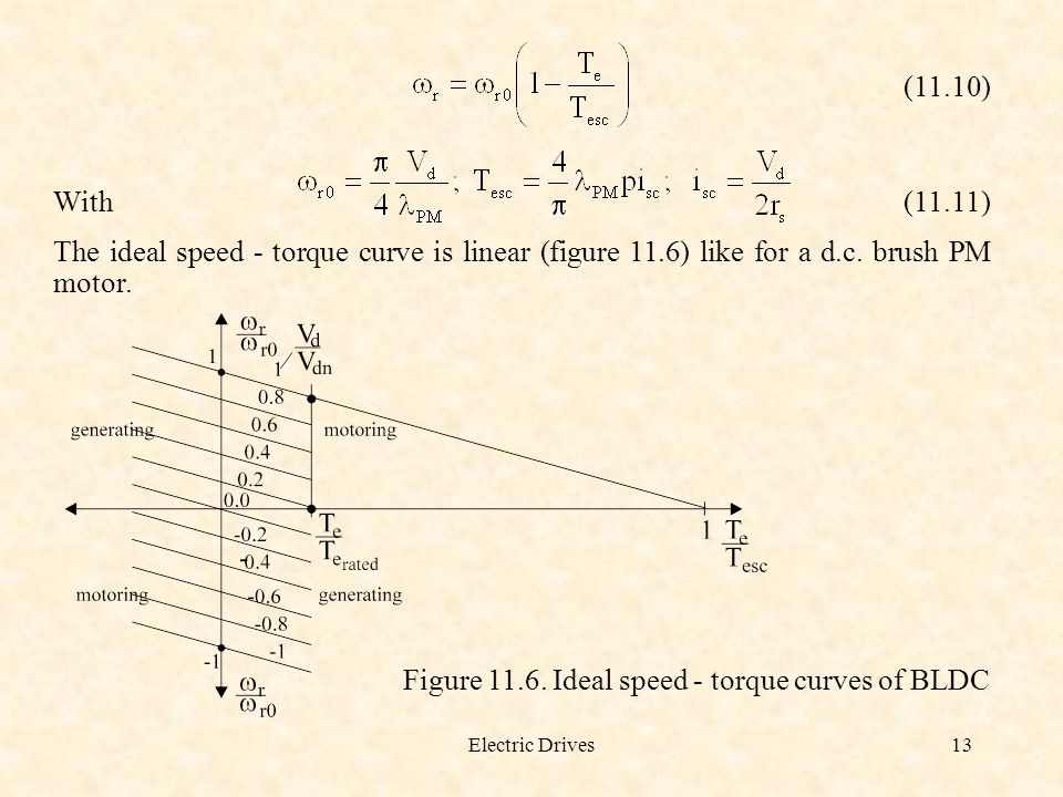 Figure 11.6. Ideal speed - torque curves of BLDC
