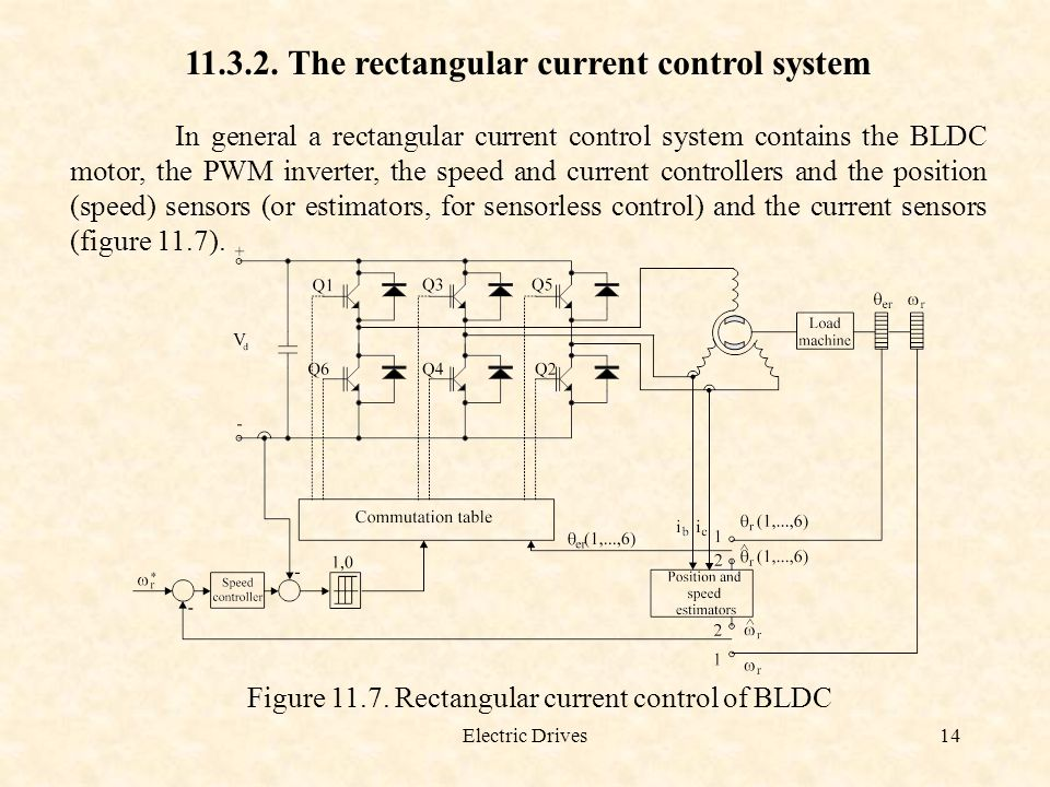 The rectangular current control system