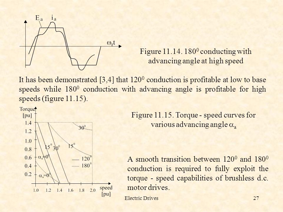 Figure conducting with advancing angle at high speed