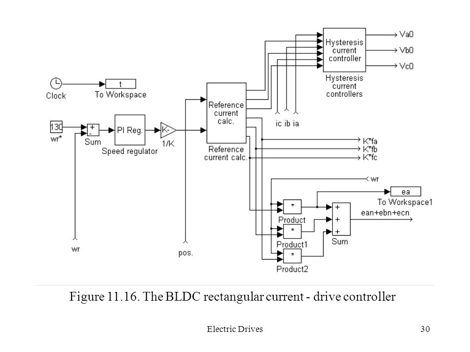 Figure 11.16. The BLDC rectangular current - drive controller