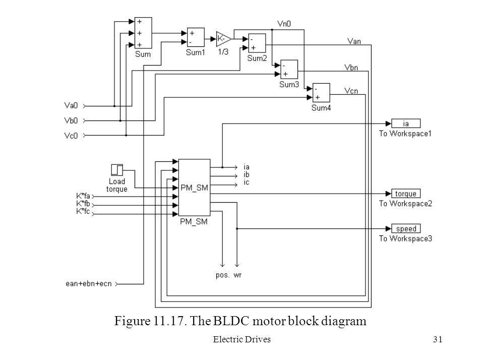 Figure 11.17. The BLDC motor block diagram