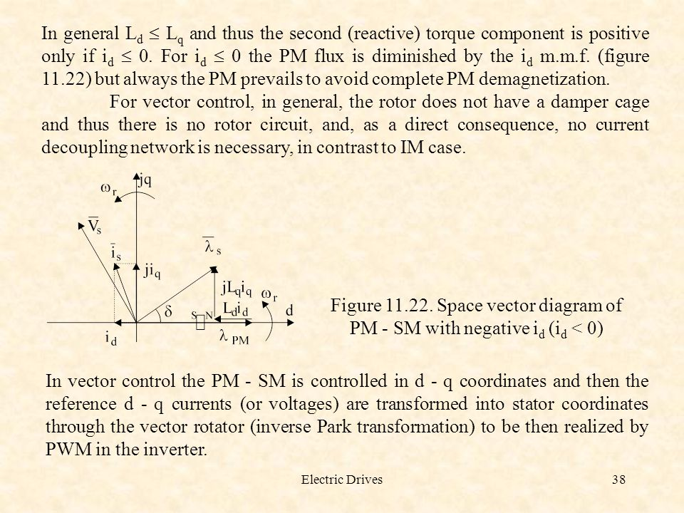 In general Ld  Lq and thus the second (reactive) torque component is positive only if id  0. For id  0 the PM flux is diminished by the id m.m.f. (figure 11.22) but always the PM prevails to avoid complete PM demagnetization.