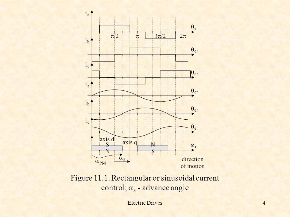 Figure 11.1. Rectangular or sinusoidal current control; aa - advance angle