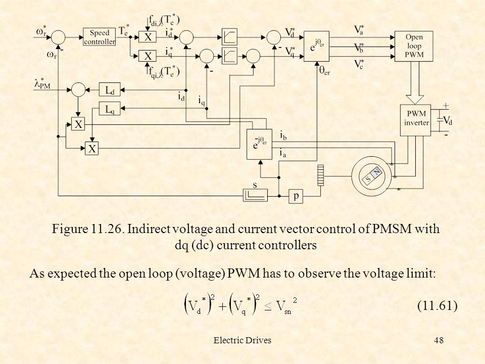 Figure 11.26. Indirect voltage and current vector control of PMSM with dq (dc) current controllers