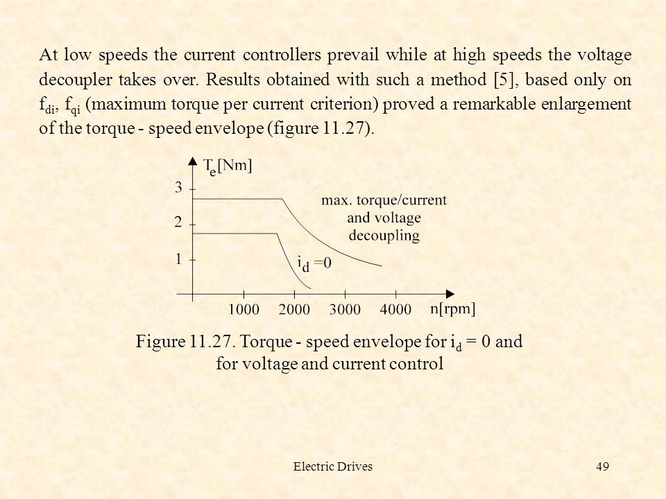Figure 11.27. Torque - speed envelope for id = 0 and