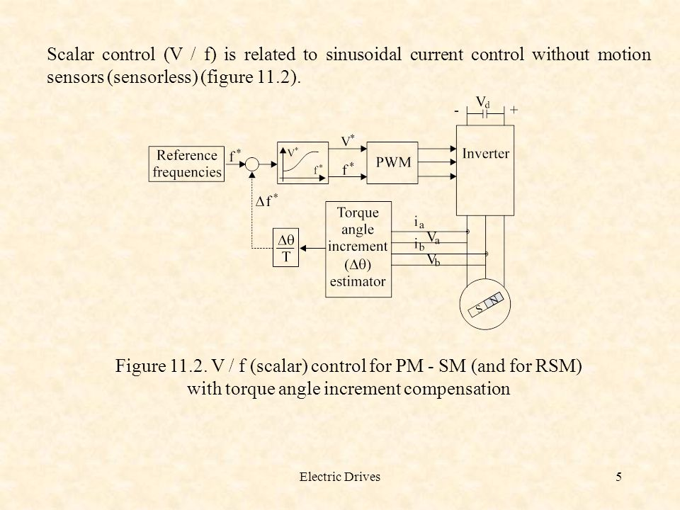 Scalar control (V / f) is related to sinusoidal current control without motion sensors (sensorless) (figure 11.2).