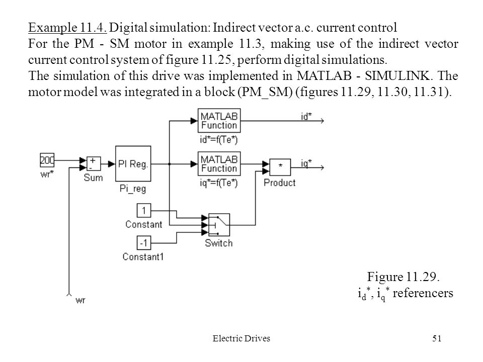 Example Digital simulation: Indirect vector a.c. current control