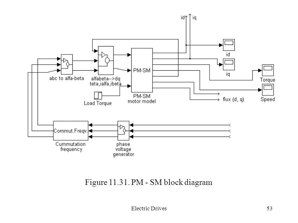 Figure 11.31. PM - SM block diagram