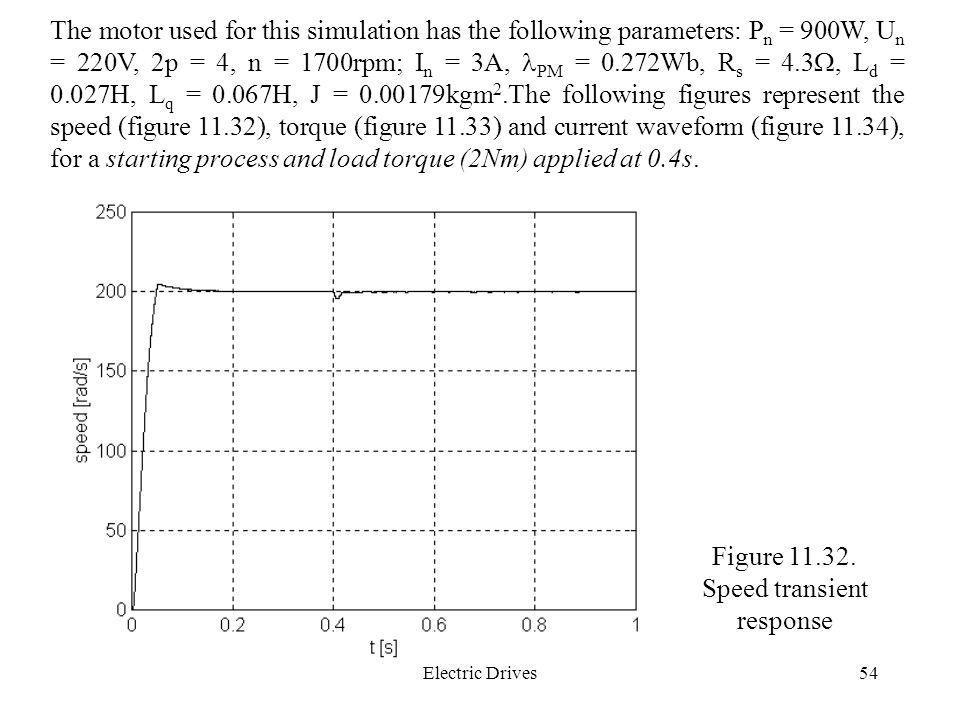 Figure 11.32. Speed transient response