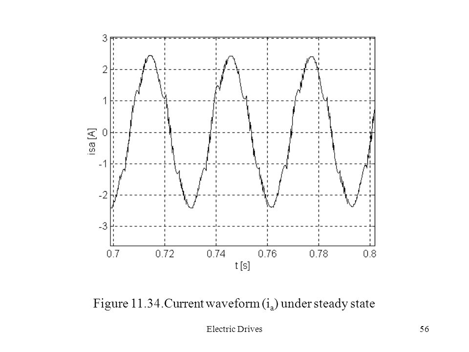 Figure Current waveform (ia) under steady state