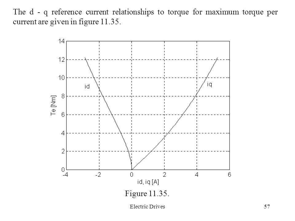The d - q reference current relationships to torque for maximum torque per current are given in figure 11.35.
