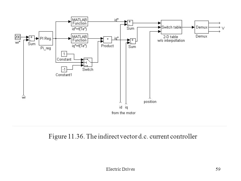 Figure The indirect vector d.c. current controller