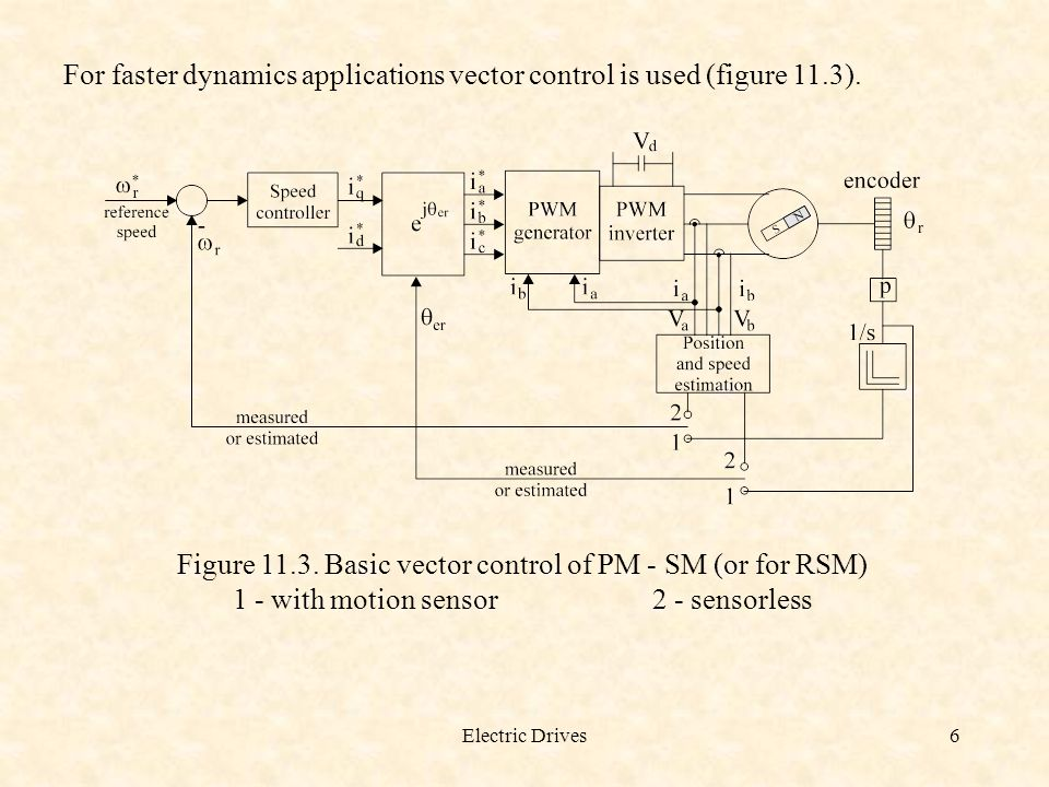 For faster dynamics applications vector control is used (figure 11.3).