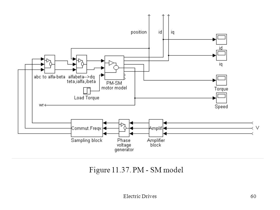 Figure 11.37. PM - SM model Electric Drives