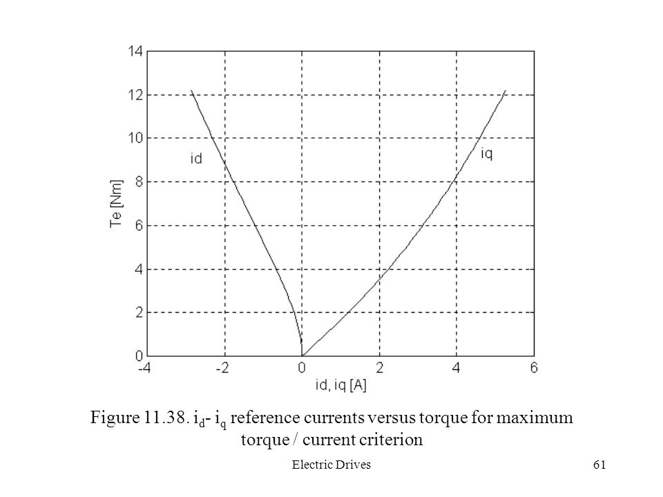 Figure 11.38. id- iq reference currents versus torque for maximum torque / current criterion