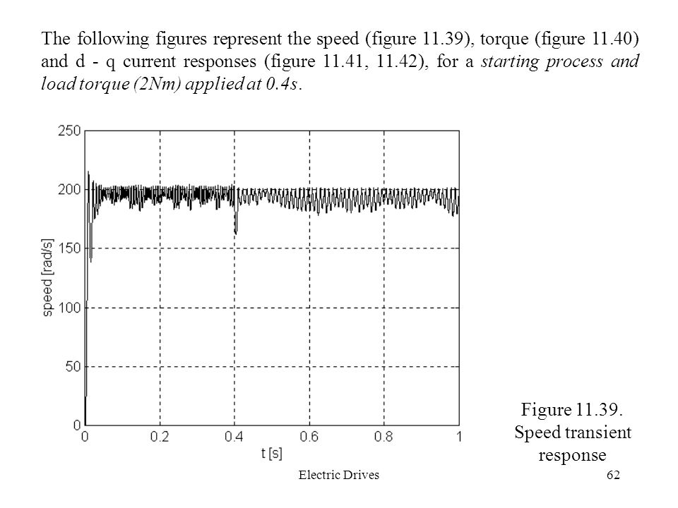 Figure Speed transient response