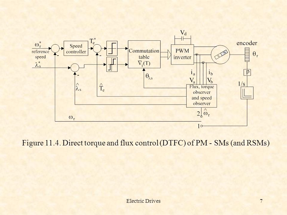 Figure 11.4. Direct torque and flux control (DTFC) of PM - SMs (and RSMs)
