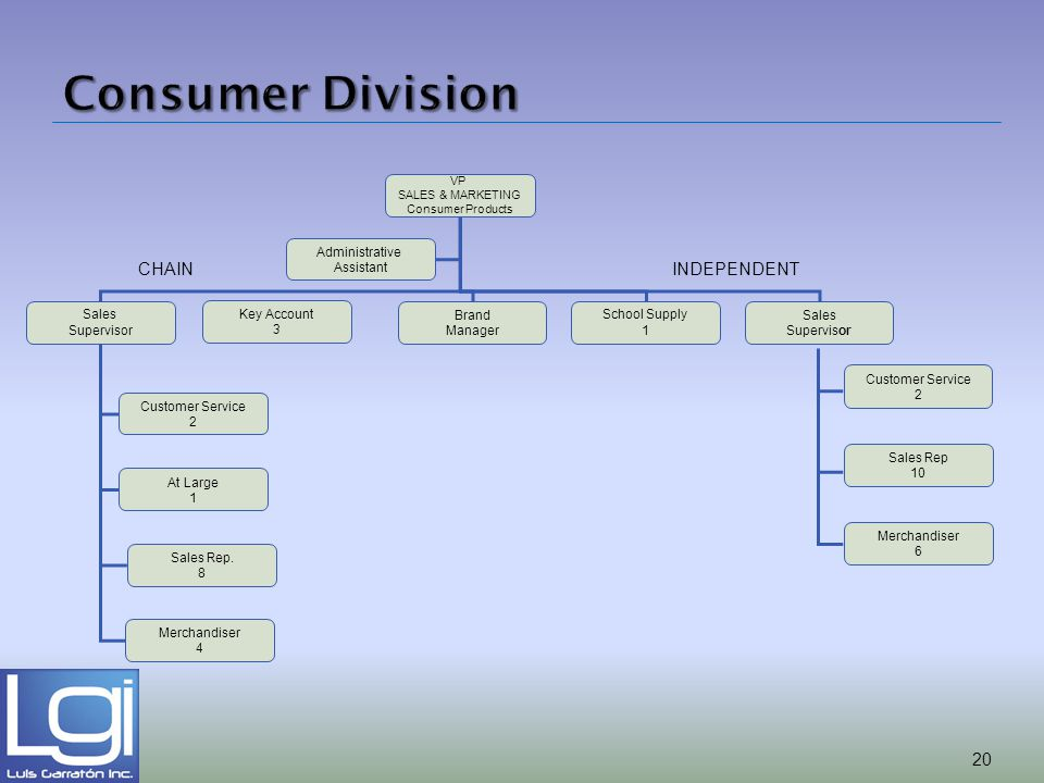 Consumer Division CHAIN INDEPENDENT Sales Supervisor Key Account 3
