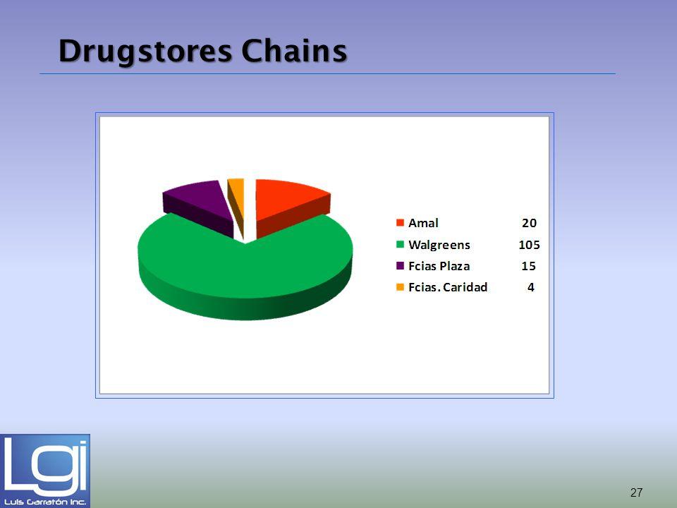 Drugstores Chains