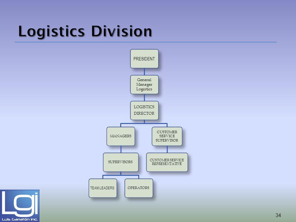 Logistics Division PRESIDENT LOGISTICS General Manager Logistics