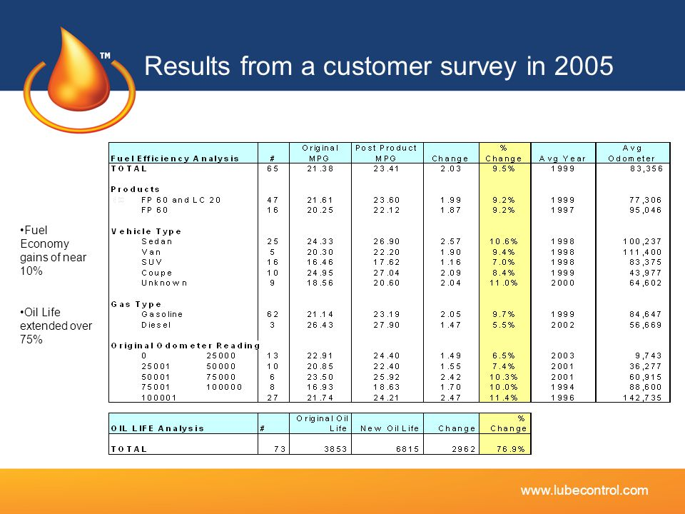 Results from a customer survey in 2005