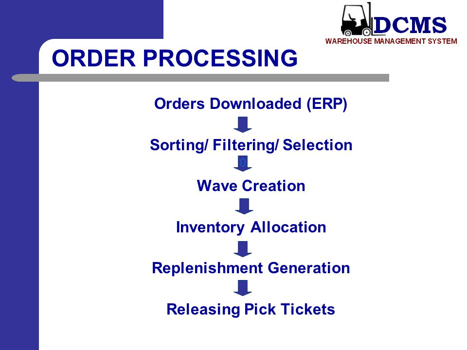 ORDER PROCESSING Orders Downloaded (ERP) Sorting/ Filtering/ Selection
