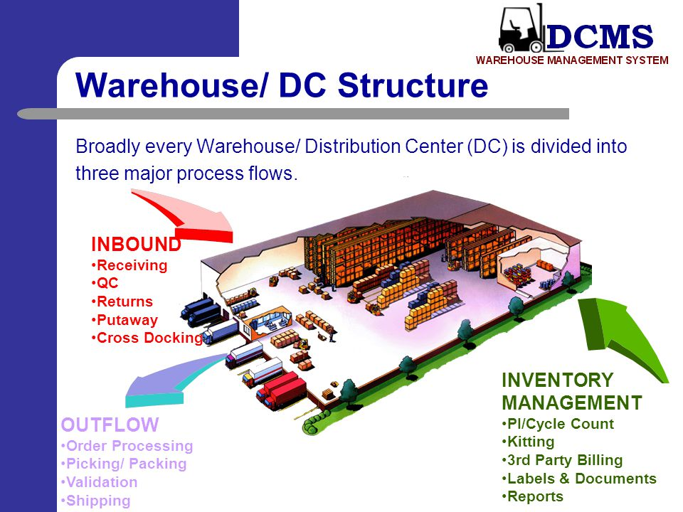 Warehouse/ DC Structure