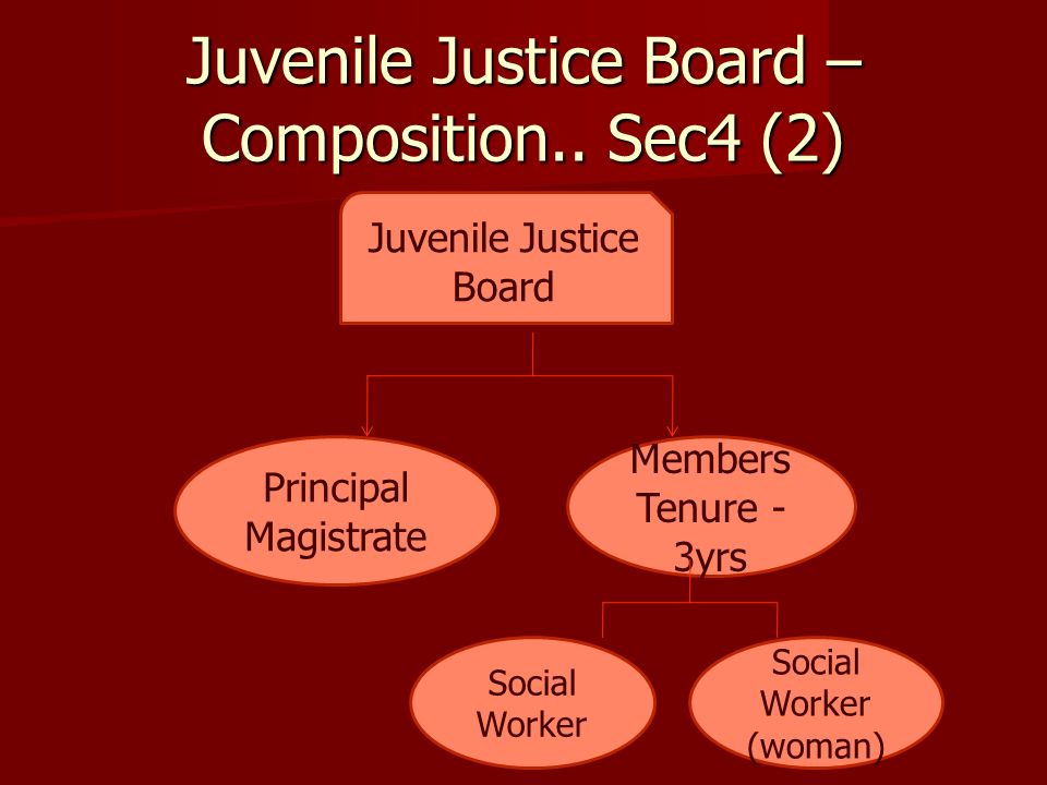 Juvenile Justice Board – Composition.. Sec4 (2)