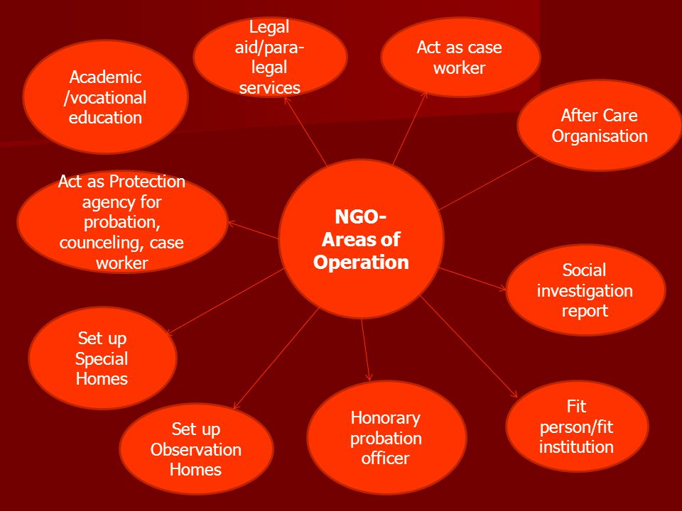 NGO-Areas of Operation
