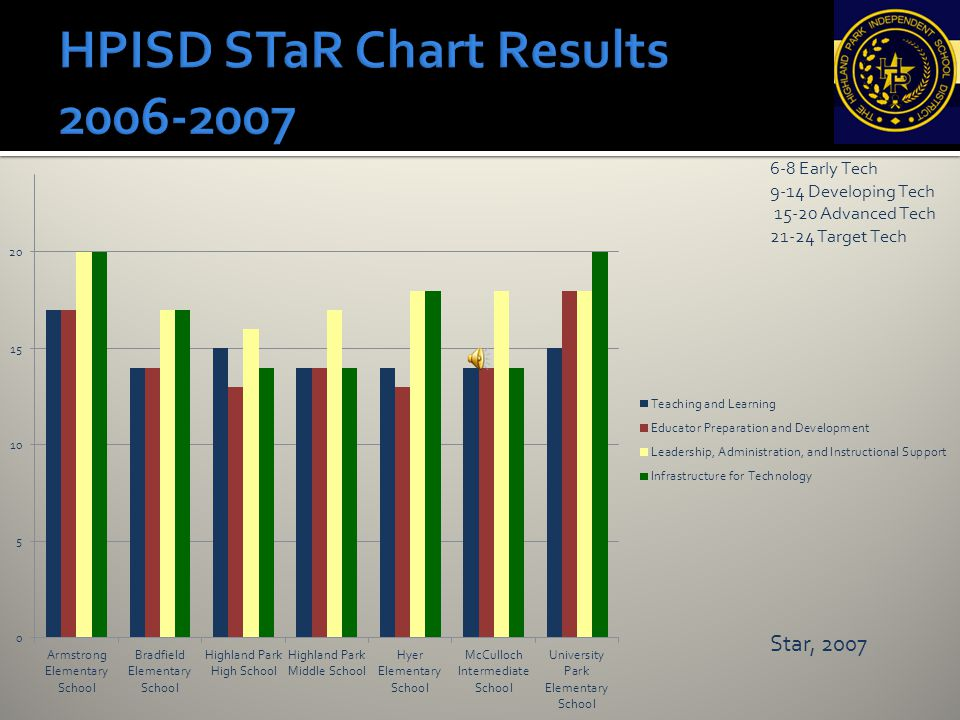 HPISD STaR Chart Results 2006-2007