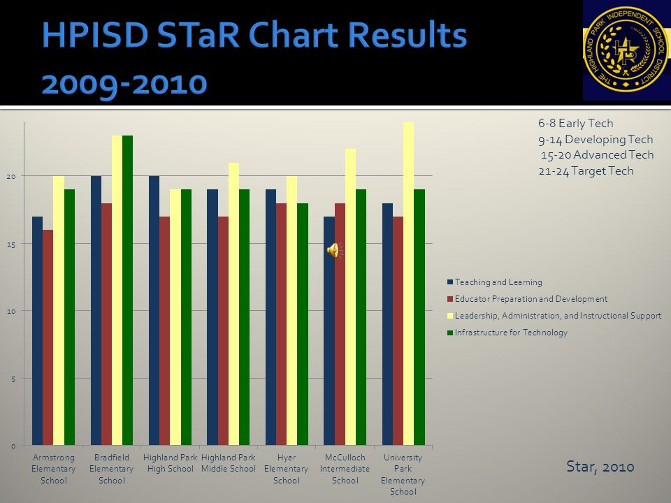 HPISD STaR Chart Results 2009-2010