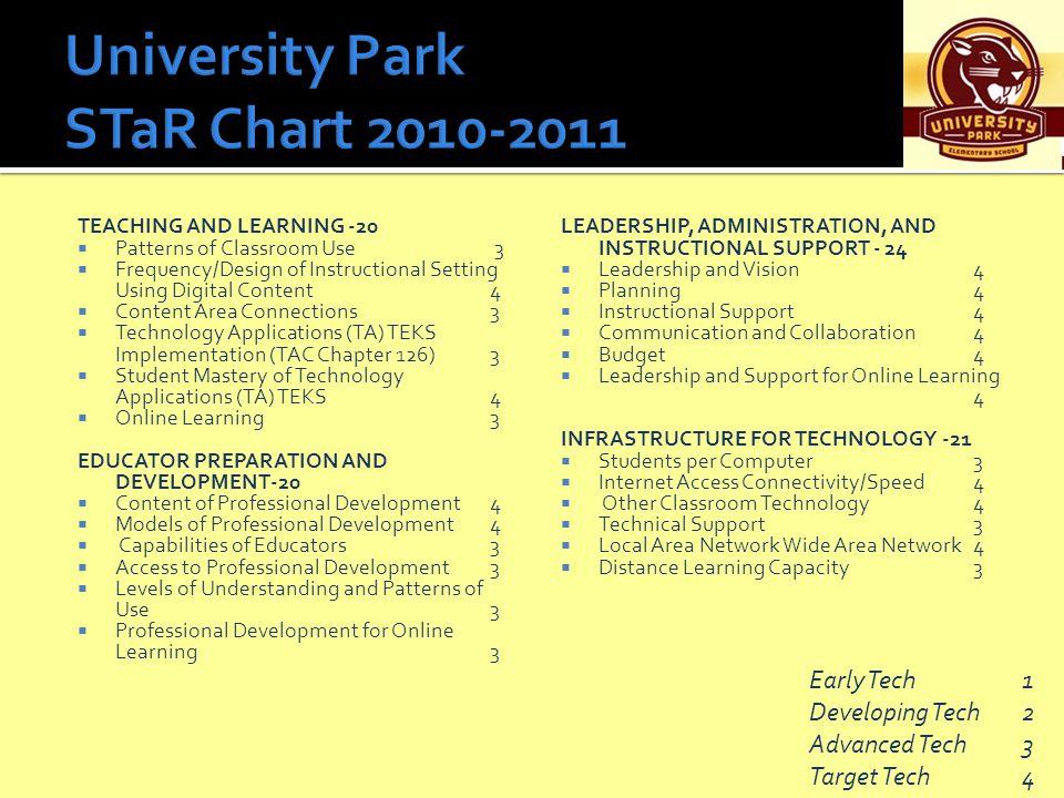 University Park STaR Chart 2010-2011
