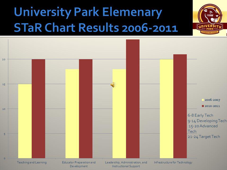 University Park Elemenary STaR Chart Results 2006-2011